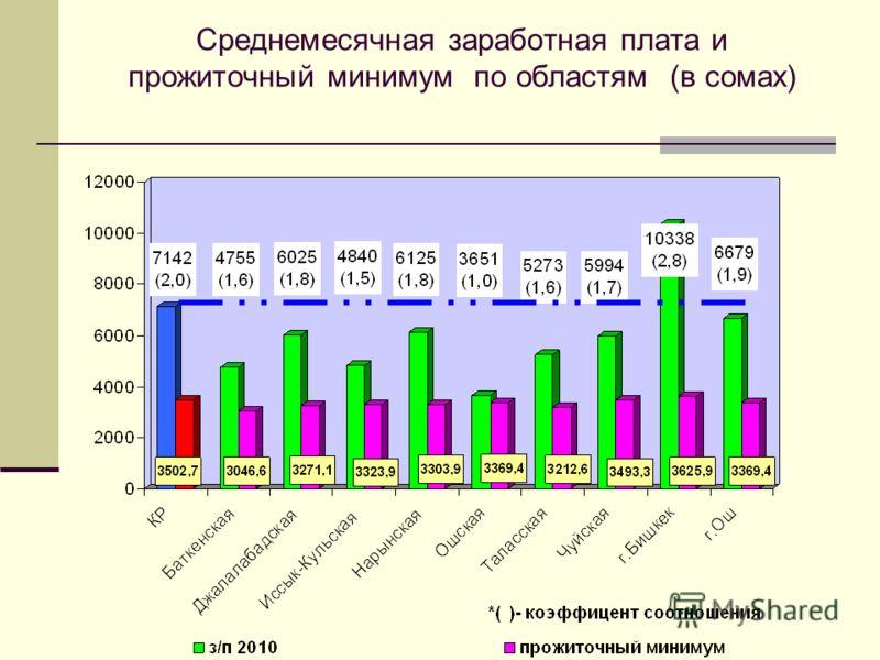 Среднемесячная заработная плата и прожиточный минимум по областям (в сомах)