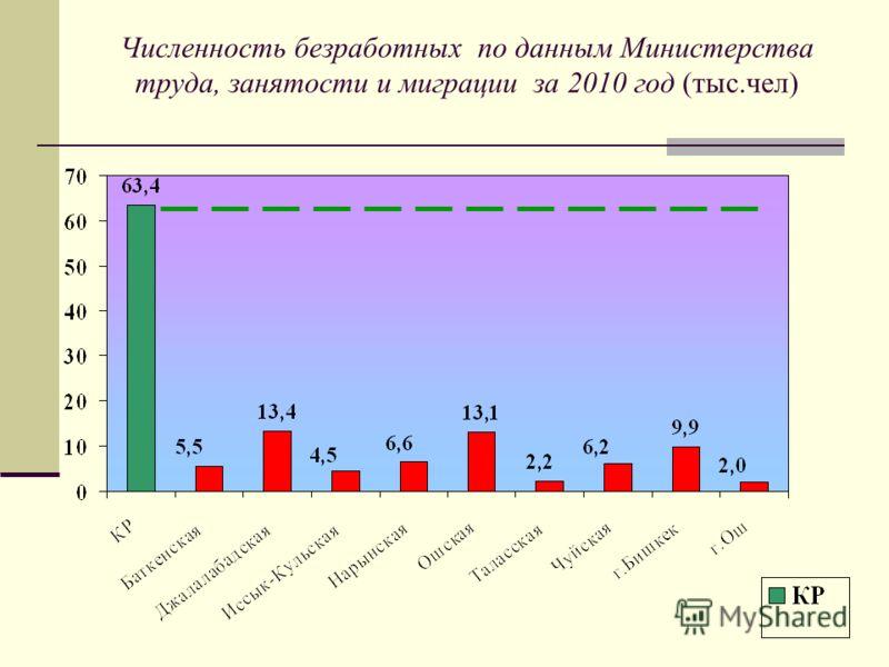 Численность безработных по данным Министерства труда, занятости и миграции за 2010 год (тыс.чел)