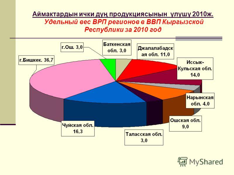Аймактардын ички дүң продукциясынын үлүшү 2010ж. Удельный вес ВРП регионов в ВВП Кыргызской Республики за 2010 год
