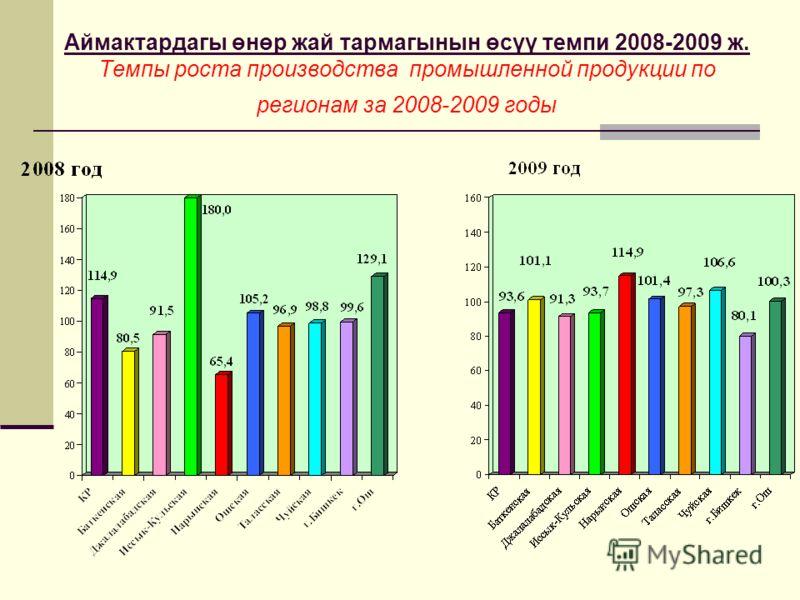Аймактардагы өнөр жай тармагынын өсүү темпи 2008-2009 ж. Темпы роста производства промышленной продукции по регионам за 2008-2009 годы