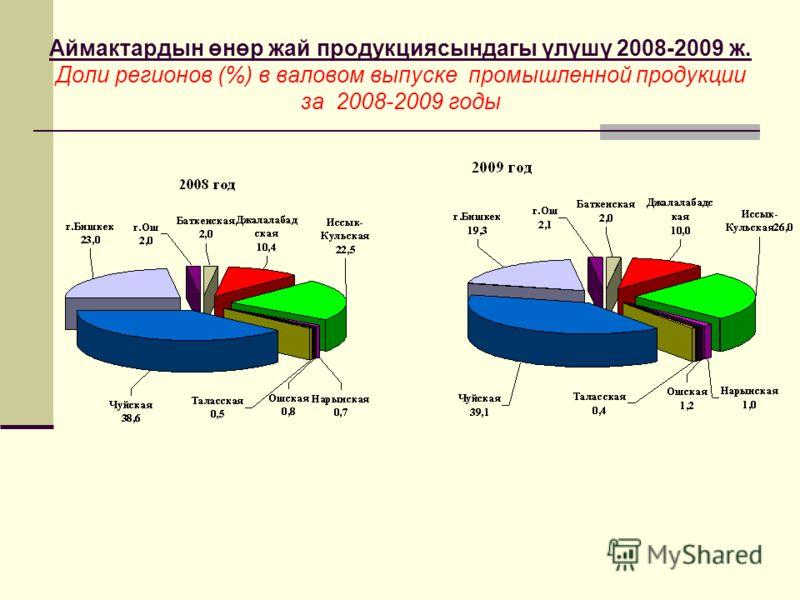 Аймактардын өнөр жай продукциясындагы үлүшү 2008-2009 ж. Доли регионов (%) в валовом выпуске промышленной продукции за 2008-2009 годы