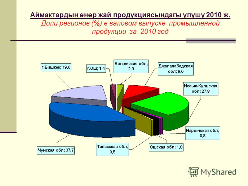 Аймактардын өнөр жай продукциясындагы үлүшү 2010 ж. Доли регионов (%) в валовом выпуске промышленной продукции за 2010 год
