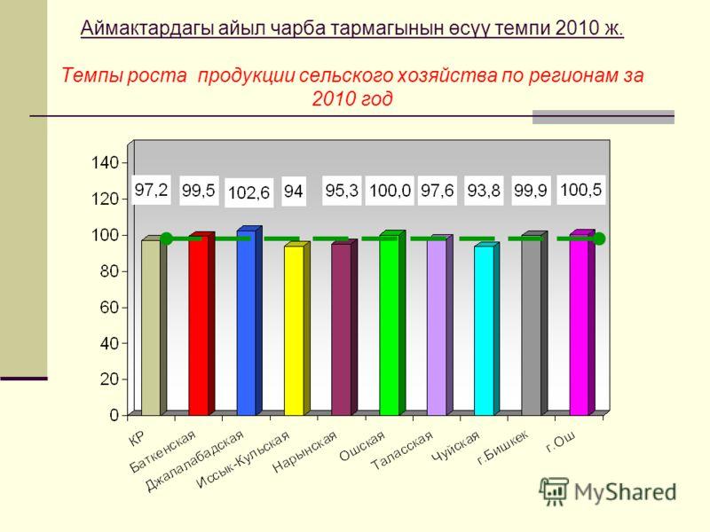 Аймактардагы айыл чарба тармагынын өсүү темпи 2010 ж. Темпы роста продукции сельского хозяйства по регионам за 2010 год