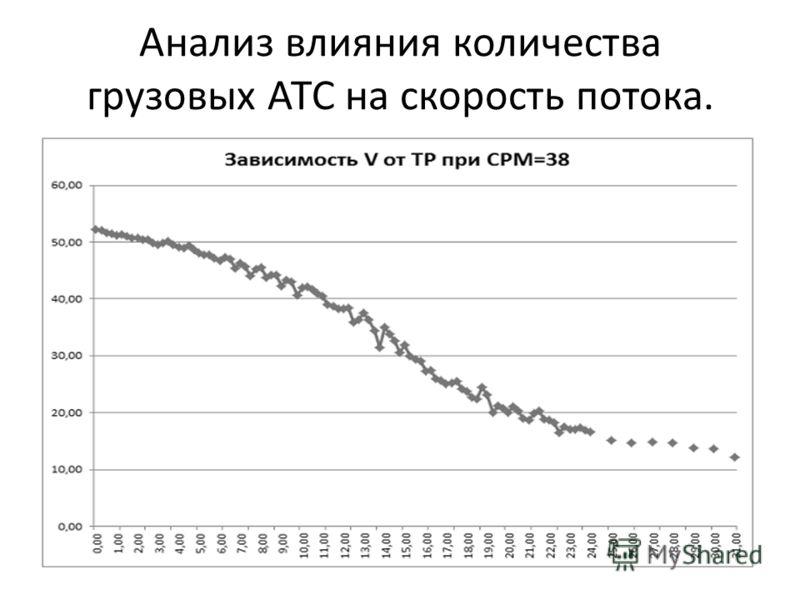 Анализ влияния количества грузовых АТС на скорость потока.