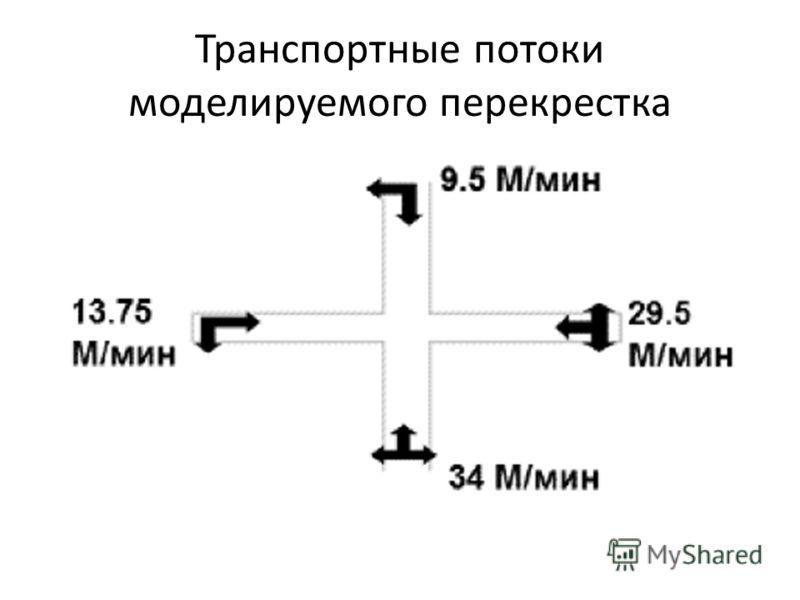 Транспортные потоки моделируемого перекрестка