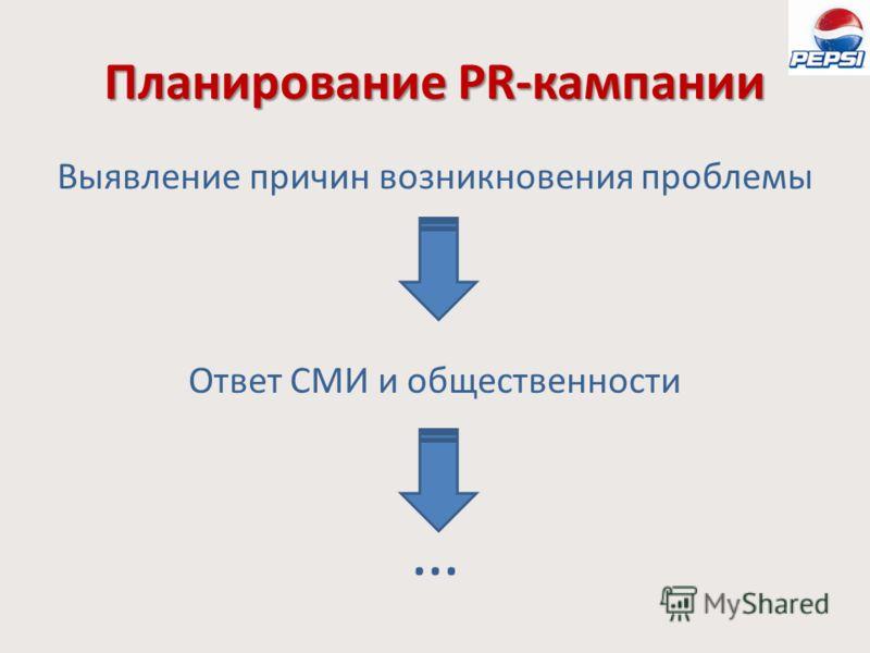Планирование PR-кампании Выявление причин возникновения проблемы Ответ СМИ и общественности …