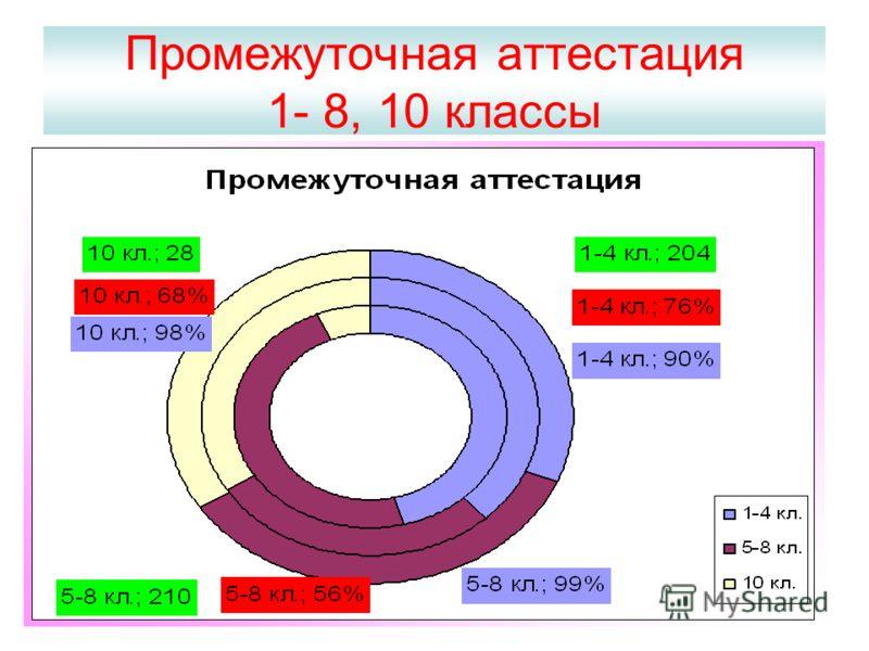 Промежуточная аттестация 1- 8, 10 классы