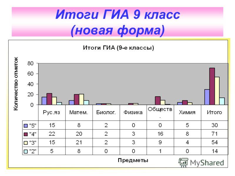 Итоги ГИА 9 класс (новая форма)