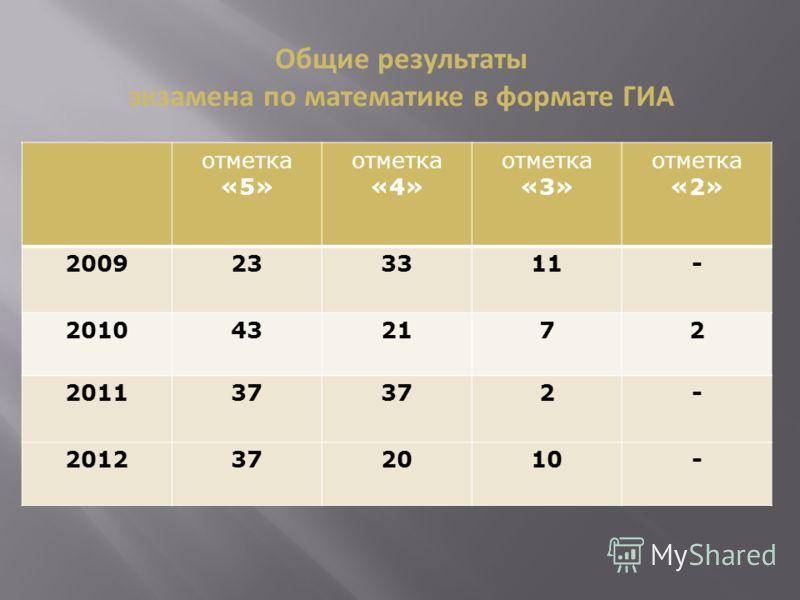 отметка «5» отметка «4» отметка «3» отметка «2» 2009233311- 2010432172 201137 2- 2012372010- Общие результаты экзамена по математике в формате ГИА
