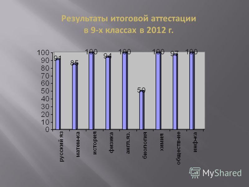 Результаты итоговой аттестации в 9-х классах в 2012 г.