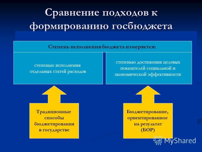 Сравнение подходов к формированию госбюджета. степенью исполнения отдельных статей расходов Традиционные способы бюджетирования в государстве степенью достижения целевых показателей социальной и экономической эффективности Бюджетирование, ориентирова