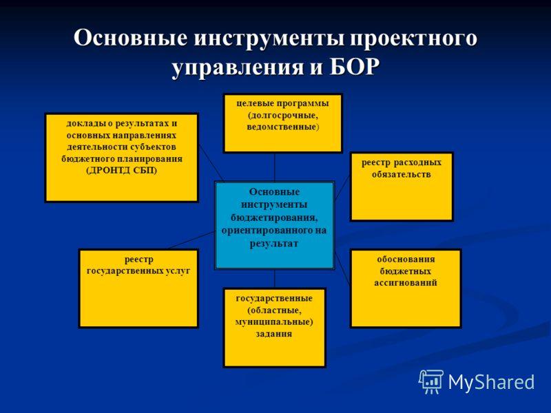 Основные инструменты проектного управления и БОР доклады о результатах и основных направлениях деятельности субъектов бюджетного планирования (ДРОНТД СБП) реестр государственных услуг целевые программы (долгосрочные, ведомственные ) государственные (
