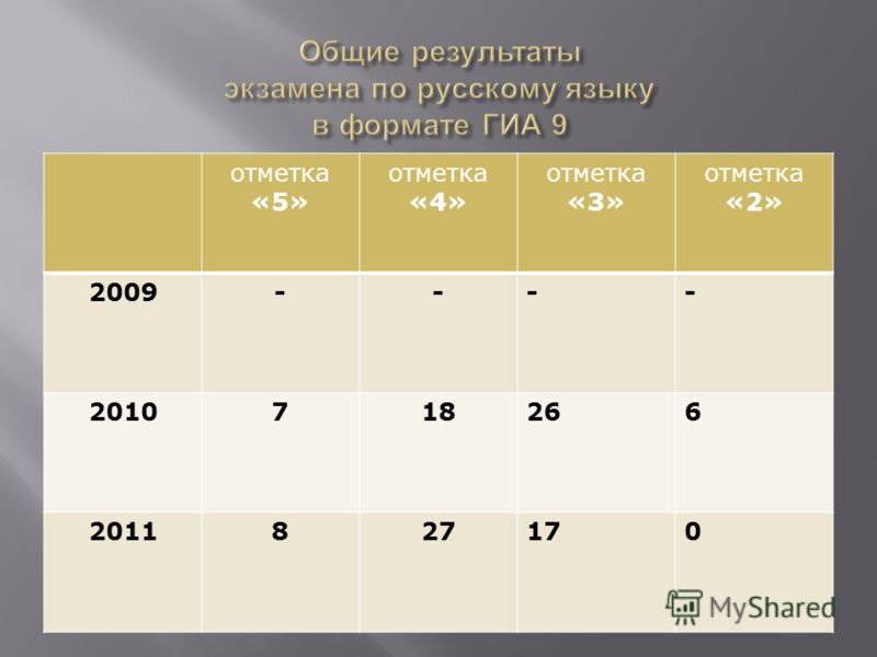 отметка «5» отметка «4» отметка «3» отметка «2» 2009---- 2010718266 2011827170
