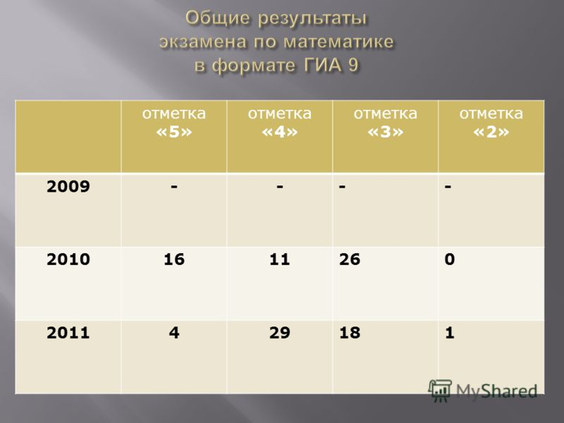 отметка «5» отметка «4» отметка «3» отметка «2» 2009---- 20101611260 2011429181