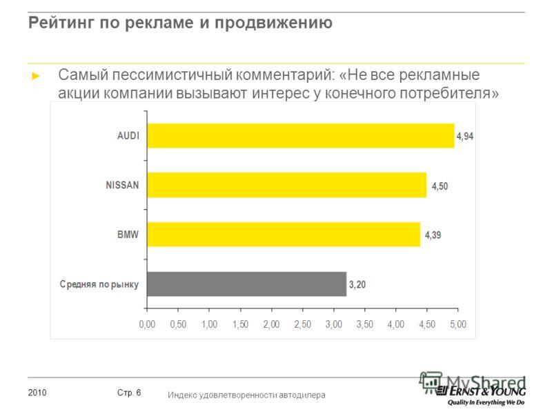 2010 Индекс удовлетворенности автодилера Стр. 6 Рейтинг по рекламе и продвижению Самый пессимистичный комментарий: «Не все рекламные акции компании вызывают интерес у конечного потребителя»