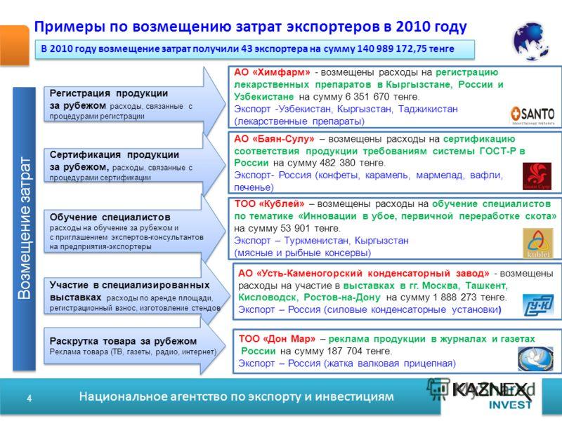 Национальное агентство по экспорту и инвестициям Примеры по возмещению затрат экспортеров в 2010 году 4 Регистрация продукции за рубежом расходы, связанные с процедурами регистрации Регистрация продукции за рубежом расходы, связанные с процедурами ре