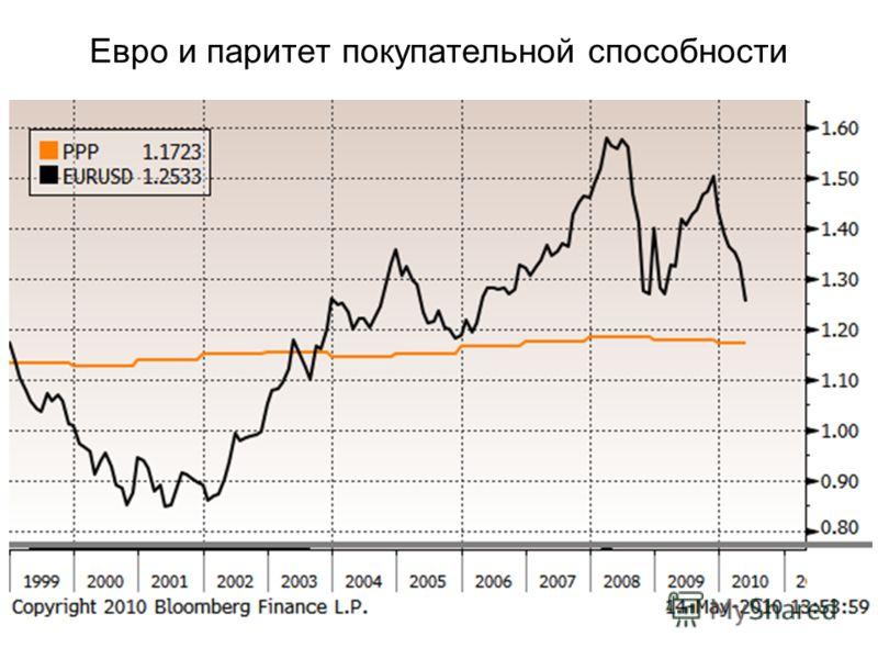 Евро и паритет покупательной способности