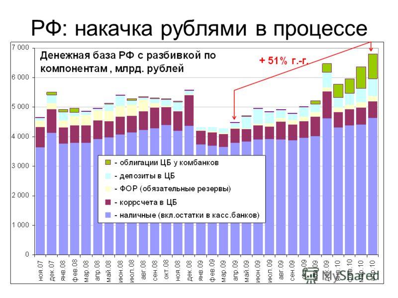 РФ: накачка рублями в процессе