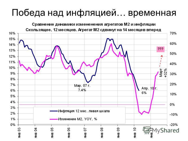 Победа над инфляцией… временная