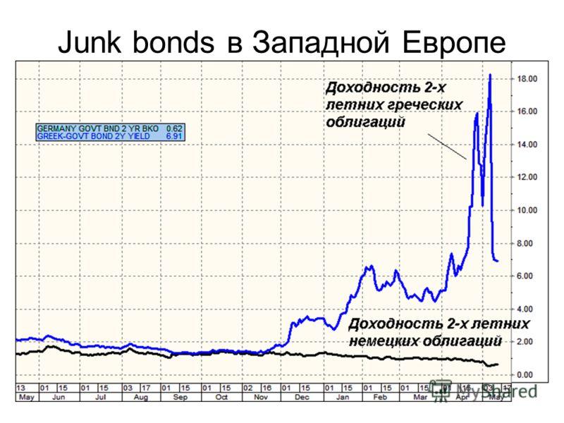 Junk bonds в Западной Европе