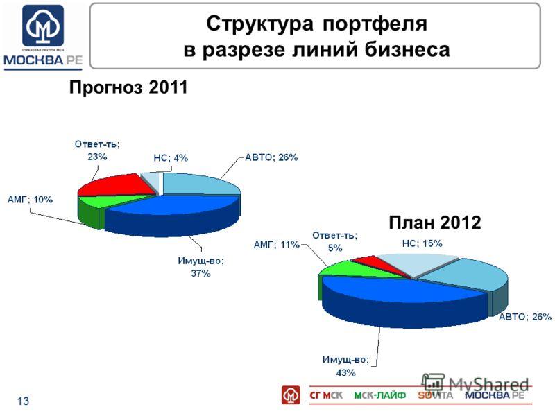 13 Структура портфеля в разрезе линий бизнеса Прогноз 2011 План 2012