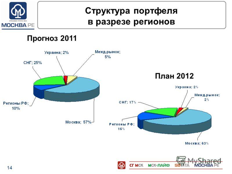 14 Структура портфеля в разрезе регионов Прогноз 2011 План 2012