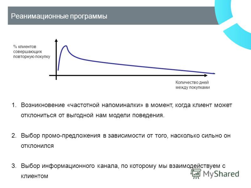 Реанимационные программы 1.Возникновение «частотной напоминалки» в момент, когда клиент может отклониться от выгодной нам модели поведения. 2.Выбор промо-предложения в зависимости от того, насколько сильно он отклонился 3.Выбор информационного канала