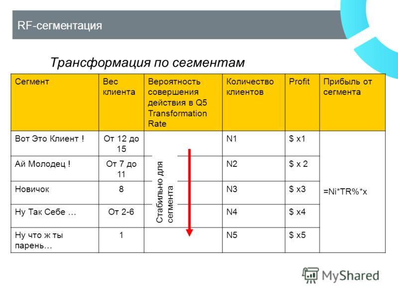 RF-сегментация СегментВес клиента Вероятность совершения действия в Q5 Transformation Rate Количество клиентов ProfitПрибыль от сегмента Вот Это Клиент !От 12 до 15 N1$ x1 =Ni*TR%*x Ай Молодец !От 7 до 11 N2$ x 2 Новичок8N3$ x3 Ну Так Себе …От 2-6N4$