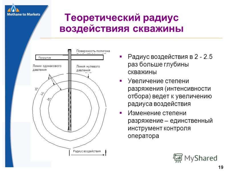19 Теоретический радиус воздействияя скважины Радиус воздействия в 2 - 2.5 раз больше глубины скважины Увеличение степени разряжения (интенсивности отбора) ведет к увеличению радиуса воздействия Изменение степени разряжение – единственный инструмент