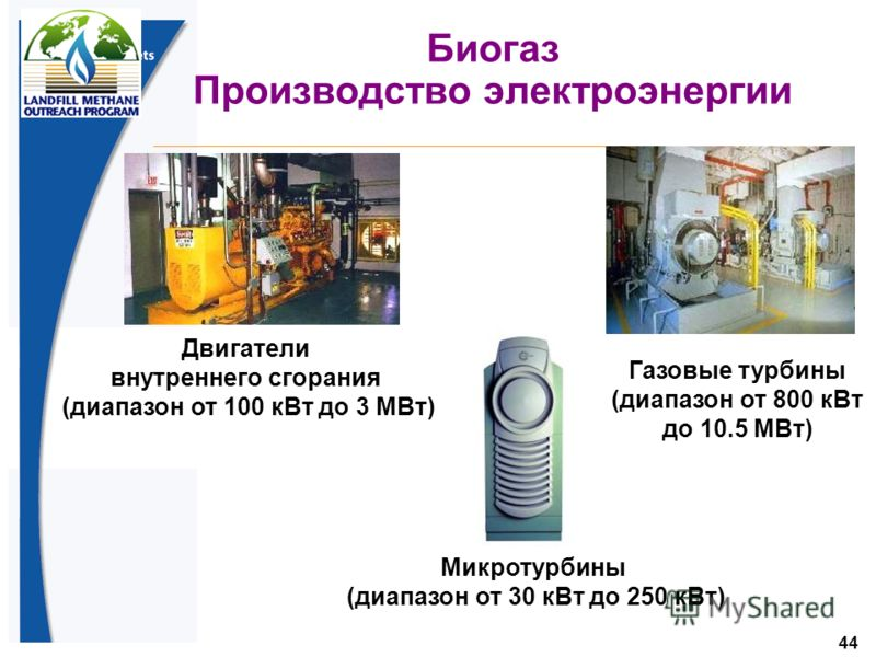 44 Биогаз Производство электроэнергии Двигатели внутреннего сгорания (диапазон от 100 кВт до 3 МВт) Газовые турбины (диапазон от 800 кВт до 10.5 МВт) Микротурбины (диапазон от 30 кВт до 250 кВт)