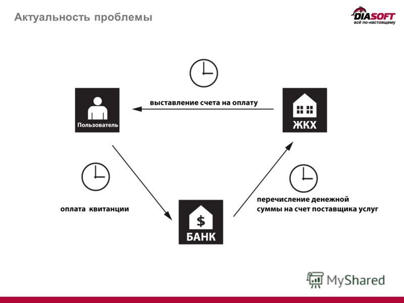 «Мои платежи» – современная система сбора счетов и платежей за потребительские услуги Актуальность проблемы Концепция решения Архитектура решения Внешние интерфейсы Автоматизированные рабочие места Преимущества системы для Бизнеса и ИТ Департамент «И