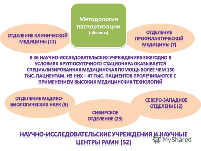 Методология паспортизации (объекты)