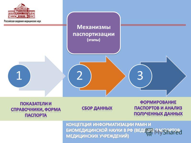 Механизмы паспортизации (этапы) 123