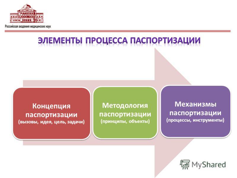 Концепция паспортизации (вызовы, идея, цель, задачи) Методология паспортизации (принципы, объекты) Механизмы паспортизации (процессы, инструменты)