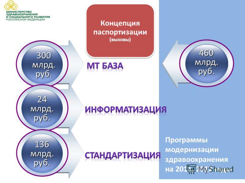 300 млрд. руб. 24 млрд. руб. 136 млрд. руб. 460 млрд. руб. Программы модернизации здравоохранения на 2011, 2012 годы
