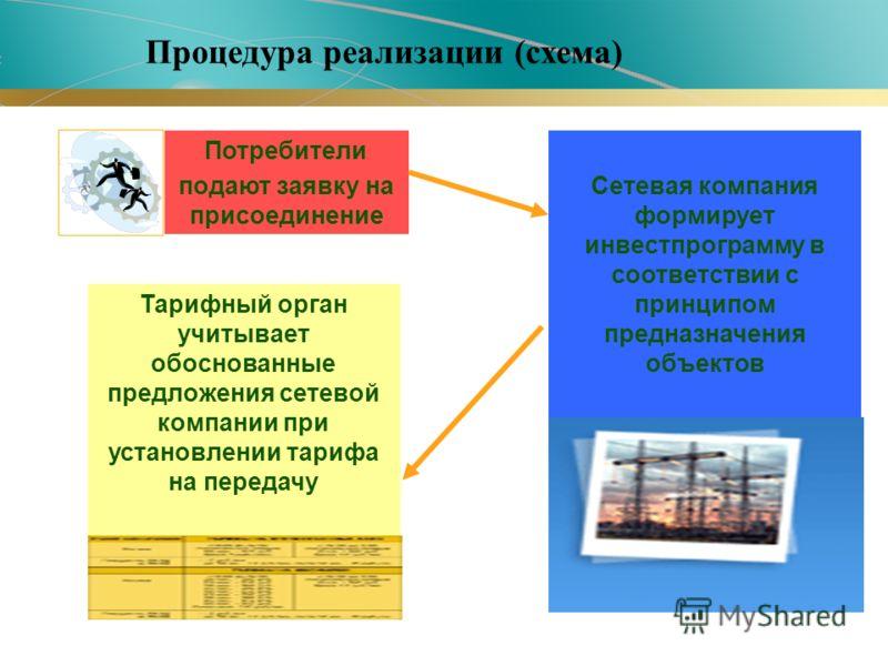 Потребители подают заявку на присоединение Сетевая компания формирует инвестпрограмму в соответствии с принципом предназначения объектов Тарифный орган учитывает обоснованные предложения сетевой компании при установлении тарифа на передачу Процедура