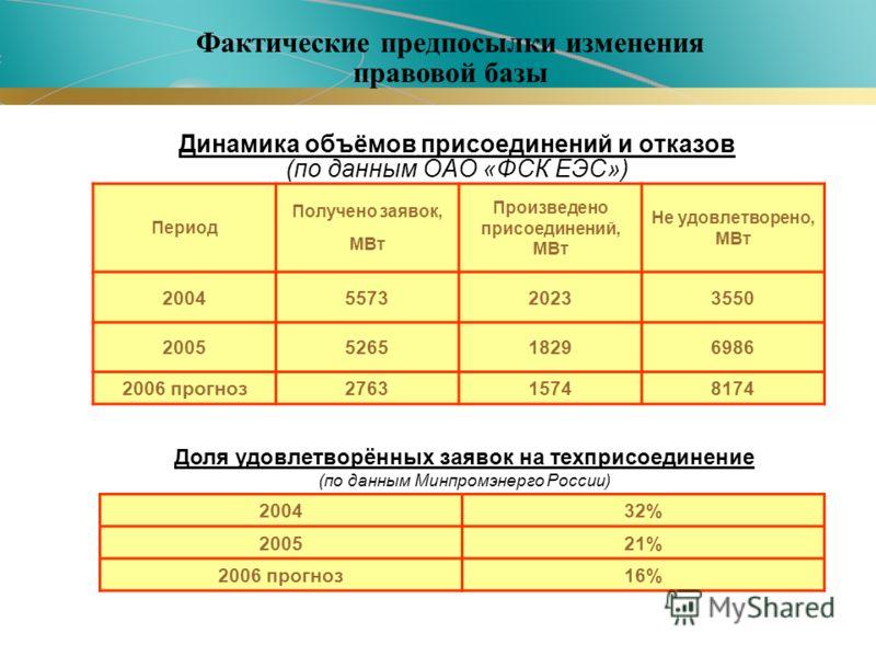 Период Получено заявок, МВт Произведено присоединений, МВт Не удовлетворено, МВт 2004557320233550 2005526518296986 2006 прогноз276315748174 Доля удовлетворённых заявок на техприсоединение (по данным Минпромэнерго России) 200432% 200521% 2006 прогноз1