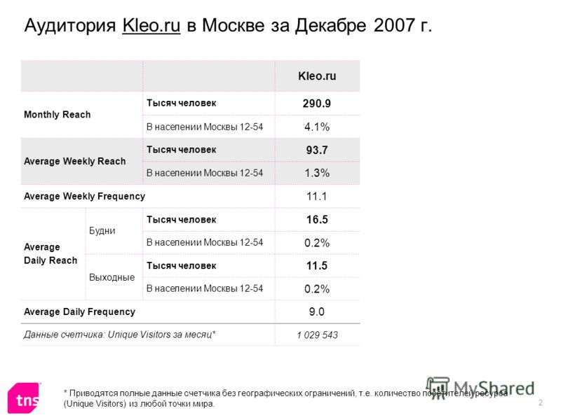 2 Аудитория Kleo.ru в Москве за Декабре 2007 г. Kleo.ru Monthly Reach Тысяч человек 290.9 В населении Москвы 12-54 4.1% Average Weekly Reach Тысяч человек 93.7 В населении Москвы 12-54 1.3% Average Weekly Frequency 11.1 Average Daily Reach Будни Тыся