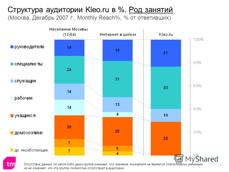 6 Структура аудитории Kleo.ru в %. Род занятий (Москва, Декабрь 2007 г., Monthly Reach%, % от ответивших) Отсутствие данных по какой-либо демо-группе означает, что значение показателя не является статистически значимым, но не означает, что эта группа