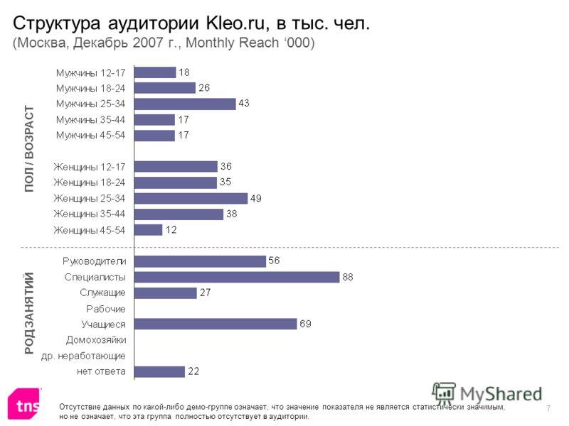7 Структура аудитории Kleo.ru, в тыс. чел. (Москва, Декабрь 2007 г., Monthly Reach 000) ПОЛ / ВОЗРАСТ РОД ЗАНЯТИЙ Отсутствие данных по какой-либо демо-группе означает, что значение показателя не является статистически значимым, но не означает, что эт