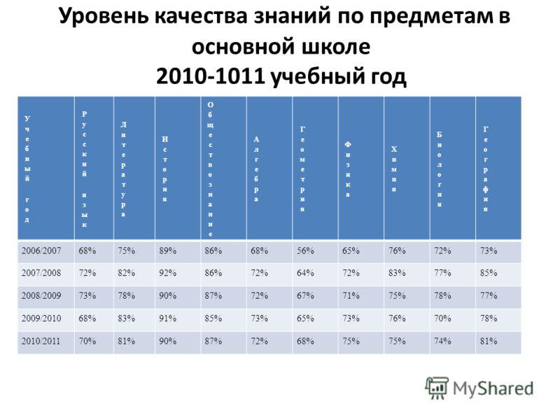 Уровень качества знаний по предметам в основной школе 2010-1011 учебный год 2006/200768%75%89%86%68%56%65%76%72%73% 2007/200872%82%92%86%72%64%72%83%77%85% 2008/200973%78%90%87%72%67%71%75%78%77% 2009/201068%83%91%85%73%65%73%76%70%78% 2010/201170%81
