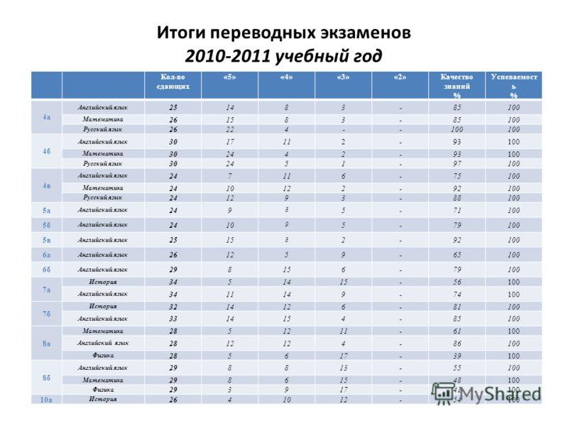 Итоги переводных экзаменов 2010-2011 учебный год Класс Предмет Кол-во сдающих «5»«4»«3»«2»Качество знаний % Успеваемост ь % 4а Английский язык 251483-85100 Математика 261583-85100 Русский язык 26224--100 4б Английский язык 3017112-93100 Математика 30