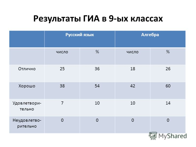 Результаты ГИА в 9-ых классах Русский языкАлгебра число% % Отлично25361826 Хорошо38544260 Удовлетвори- тельно 710 14 Неудовлетво- рительно 0000