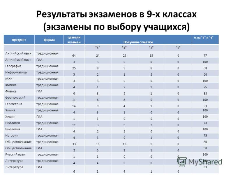 Результаты экзаменов в 9-х классах (экзамены по выбору учащихся) предметформа сдавали экзамен Получили отметки % на