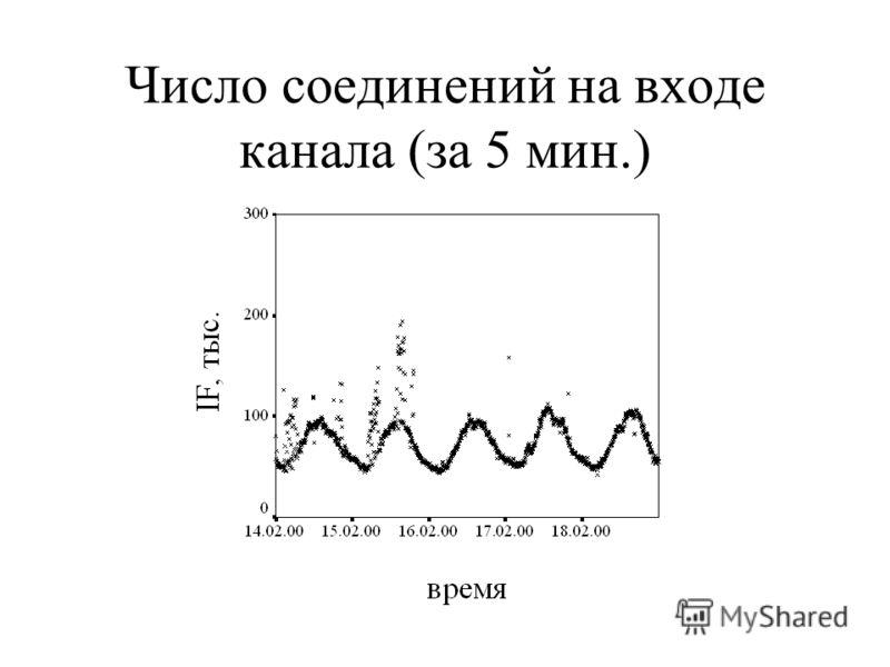 Число соединений на входе канала (за 5 мин.)
