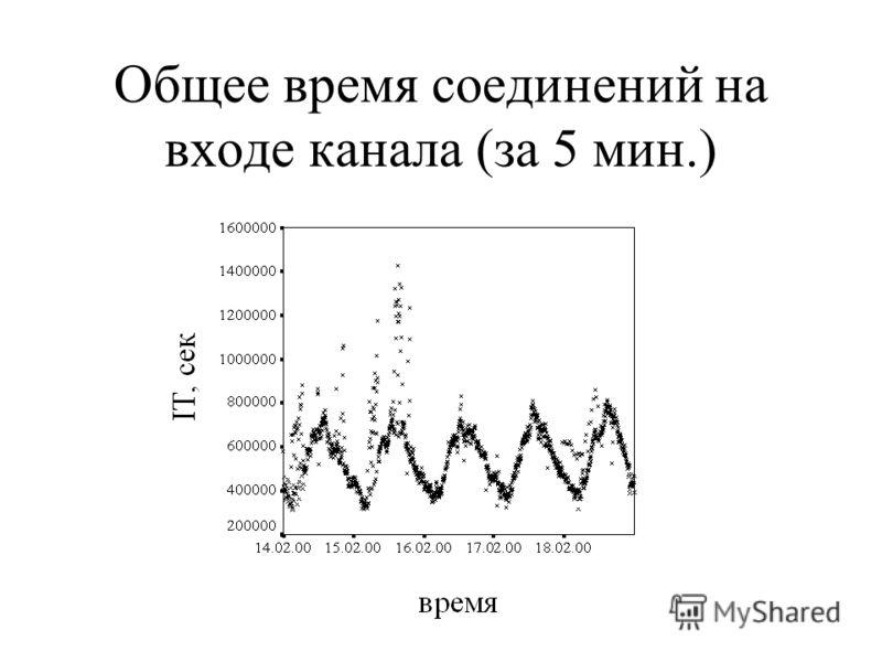 Общее время соединений на входе канала (за 5 мин.)
