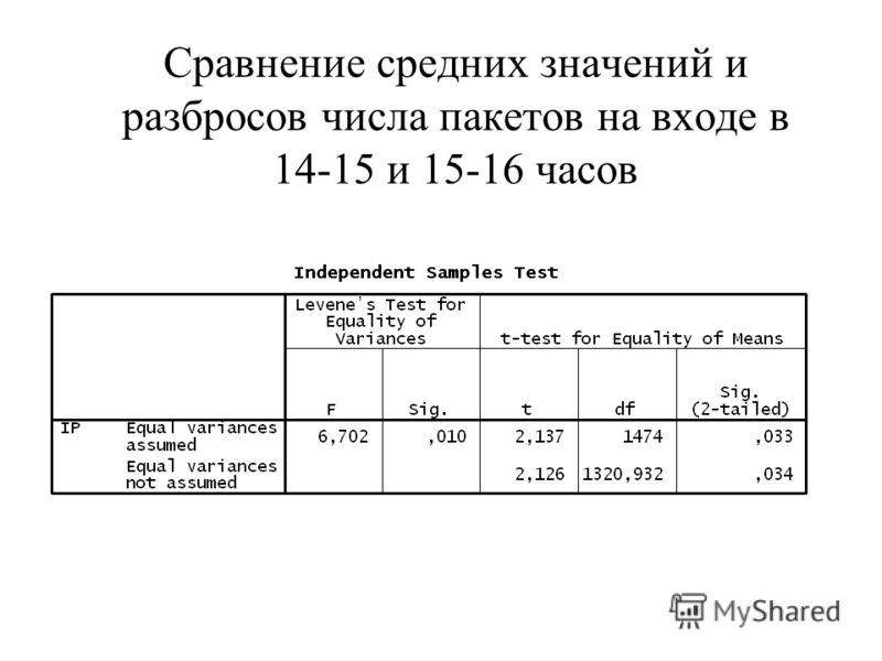 Сравнение средних значений и разбросов числа пакетов на входе в 14-15 и 15-16 часов