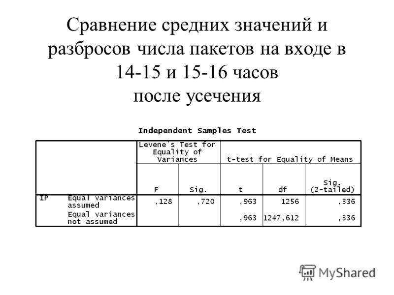 Сравнение средних значений и разбросов числа пакетов на входе в 14-15 и 15-16 часов после усечения