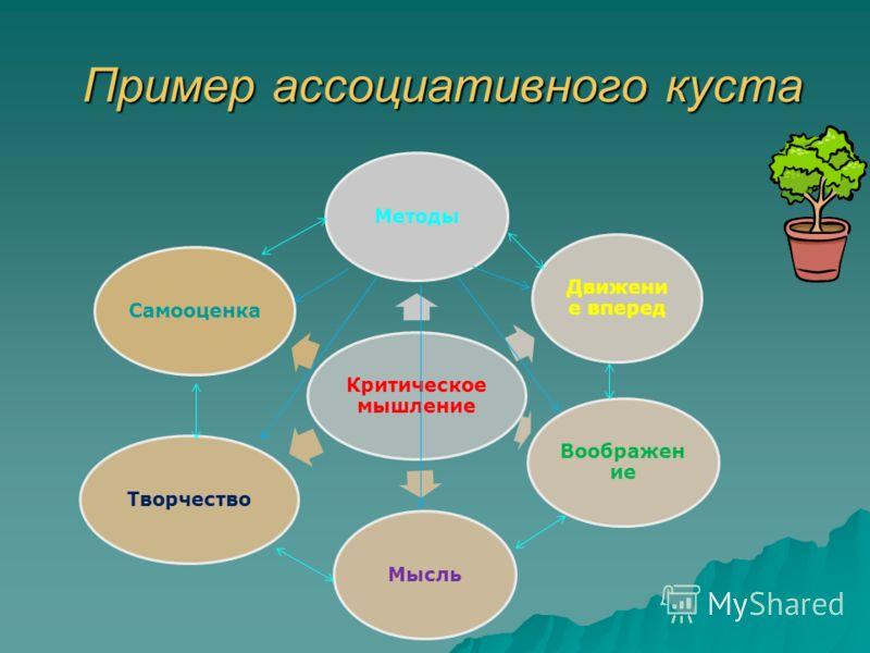 Пример ассоциативного куста Критическое мышление Методы Движени е вперед Воображен ие МысльТворчествоСамооценка