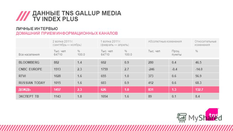 ДАННЫЕ TNS GALLUP MEDIA TV INDEX PLUS BLOOMBERG8821.46020.92800.446.5 CNBC EUROPE15132.317592.7-246-0.4-14.0 RTVI10281.66551.03730.656.9 RUSSIAN TODAY10151.66030.94120.668.3 ДОЖДЬ14572.36261.08311.3132.7 ЭКСПЕРТ ТВ11431.810541.6890.18.4 Все населения